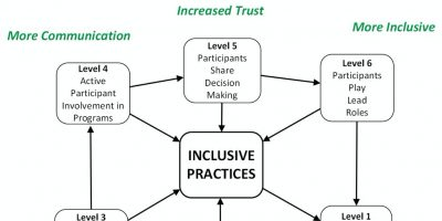 The Pathway to Inclusion Tool